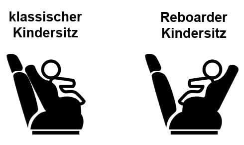 Reboarder Vergleich