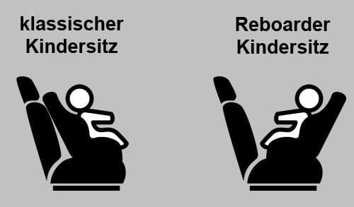 Was ist ein Reboarder?